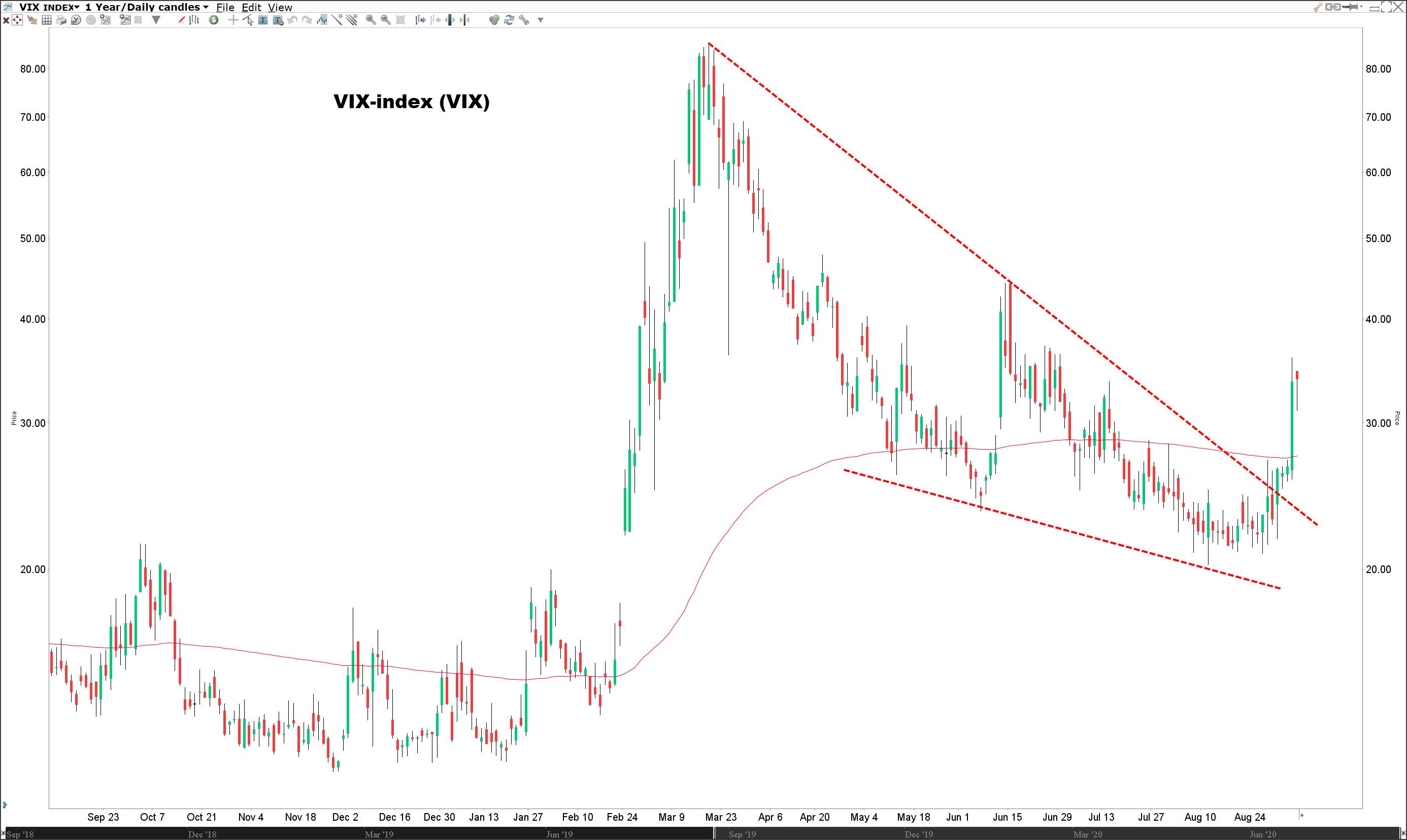 Waarin beleggen? | Koers VIX index