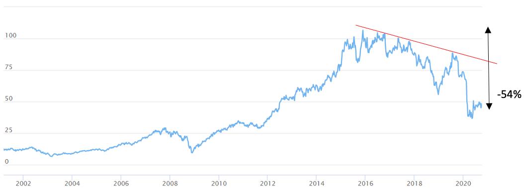 Koers van het aandeel AB Inbev