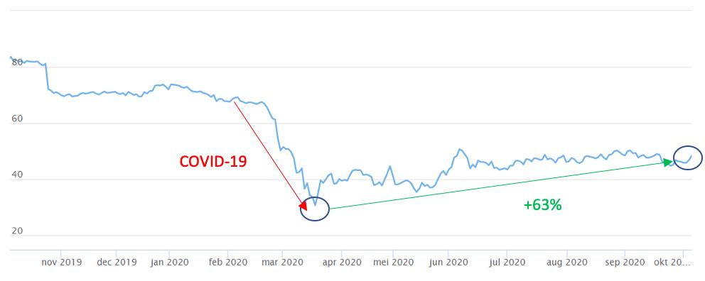 Aandeel AB Inbev koers analyse