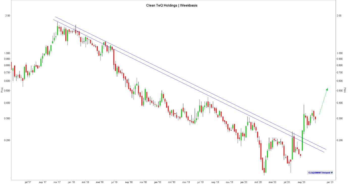 Aandeel Clean TeQ Holdings koers   beste kobalt aandelen