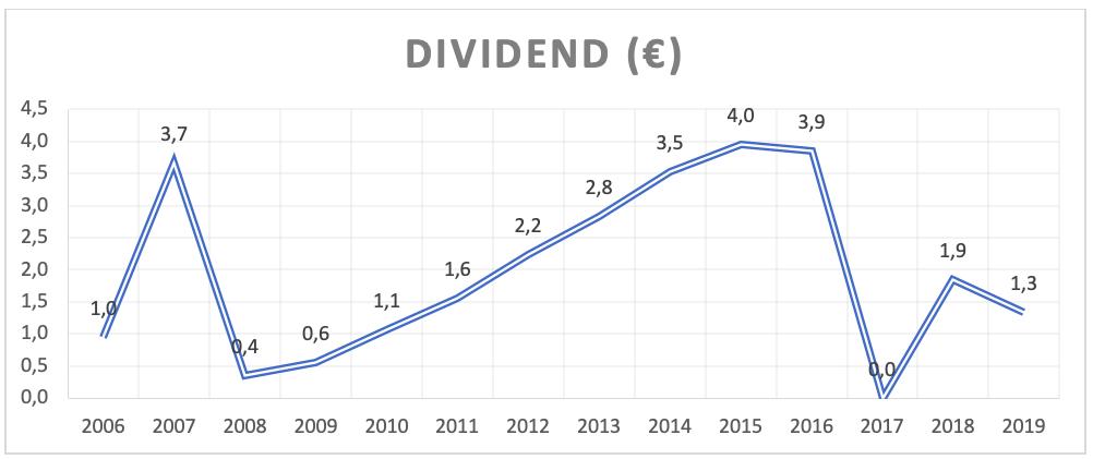 aandeel AB Inbev Dividend