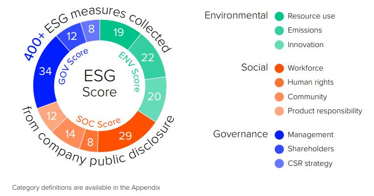 ESG-criteria