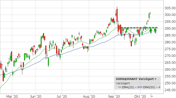 iShares Core S&P 500 ETF (SXR8)