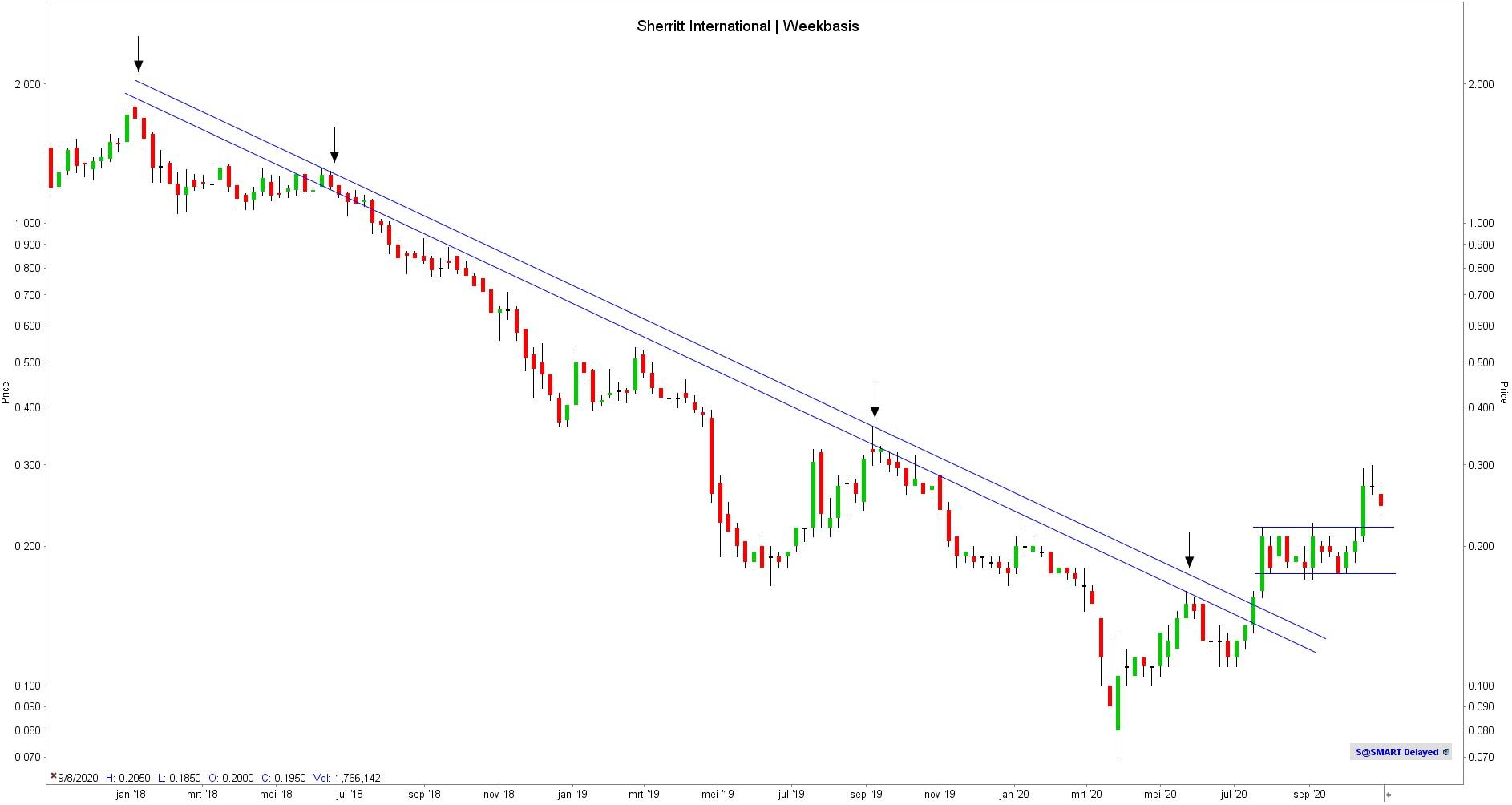 Koers aandeel Sherritt International   Beste kobalt aandelen