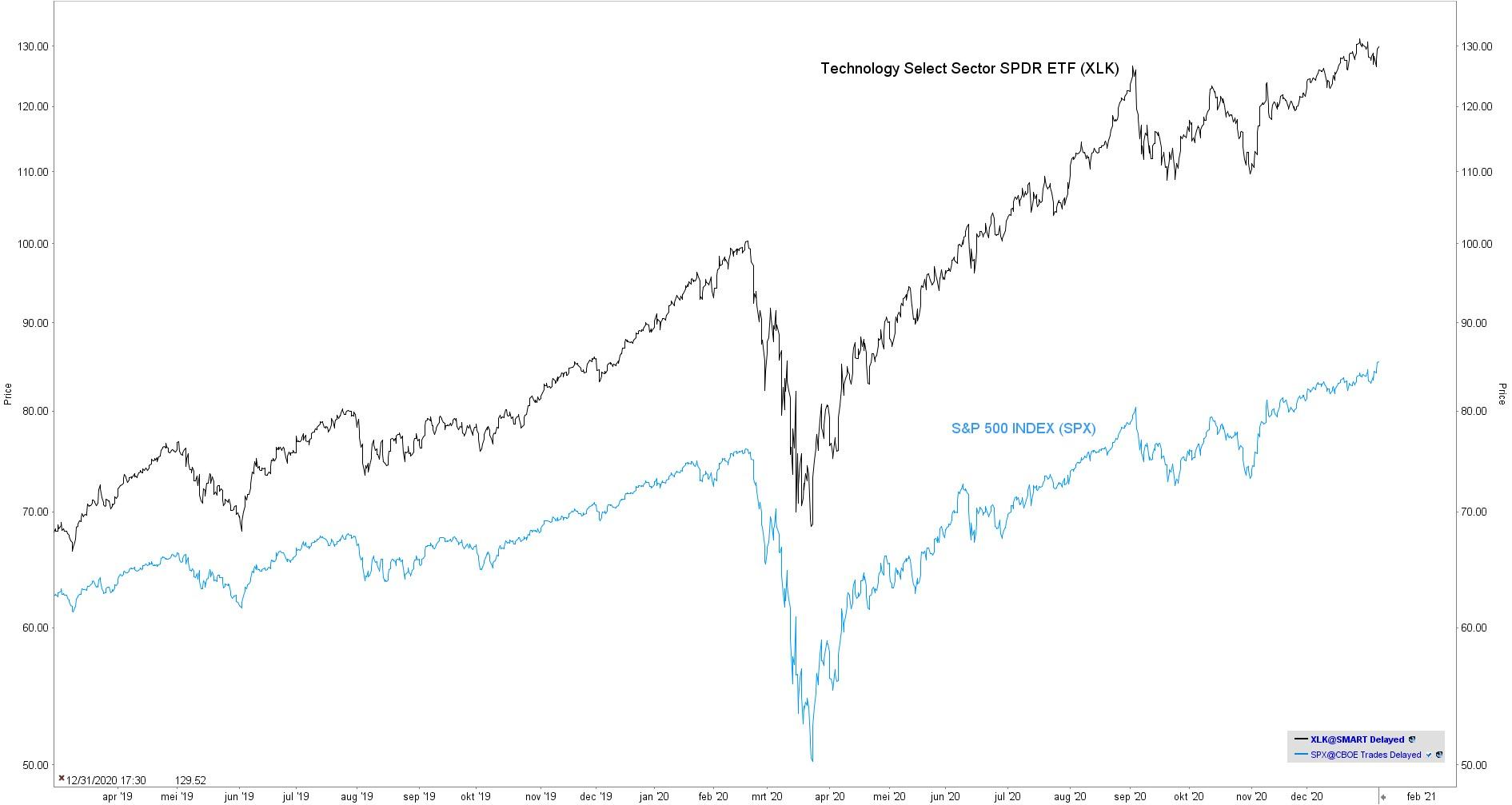 Beleggen in tech aandelen