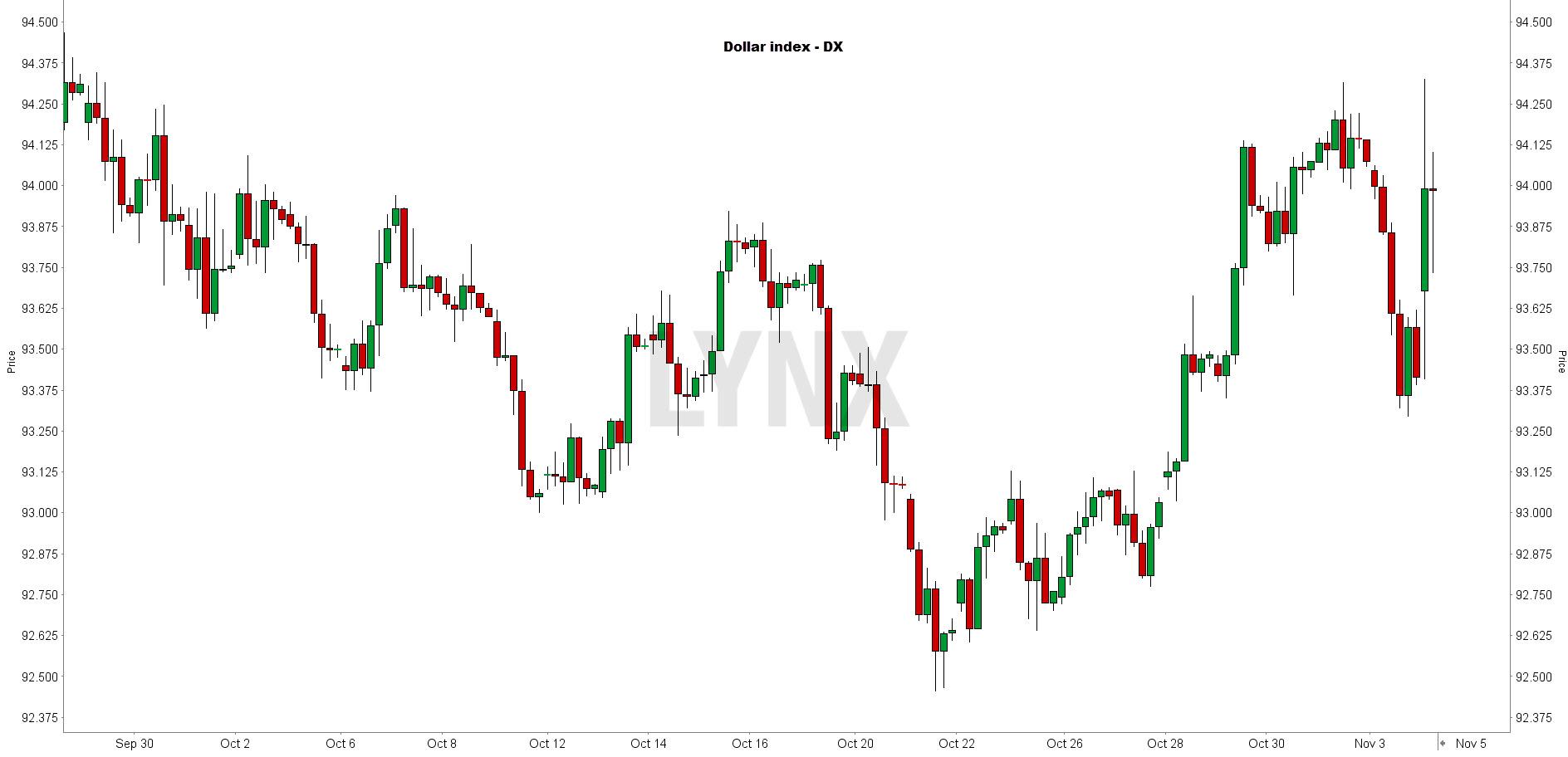 koers dollar index