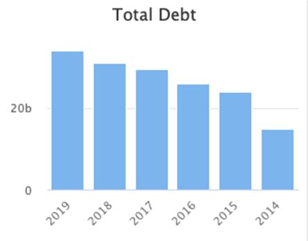 Schulden aandeel McDonald's
