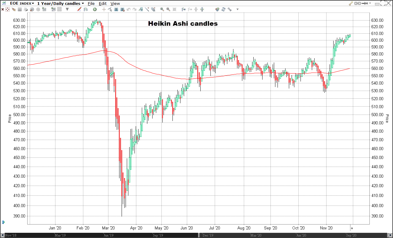 AEX index Heikin Ashi candle chart