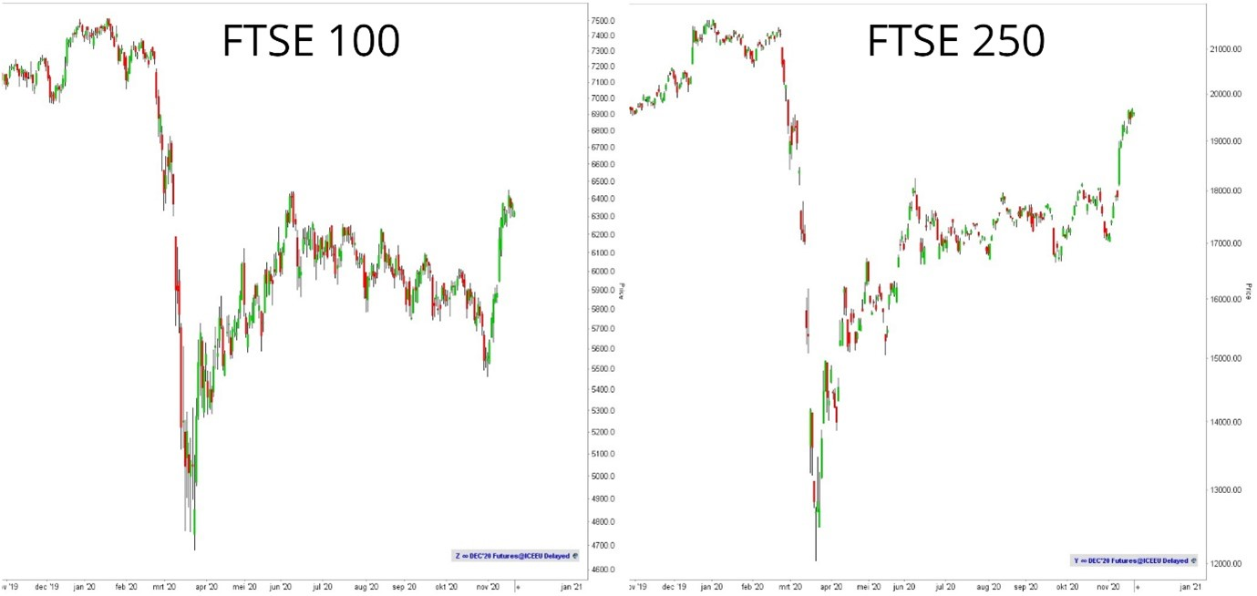 Financial Times Stock Exchange 100 Index