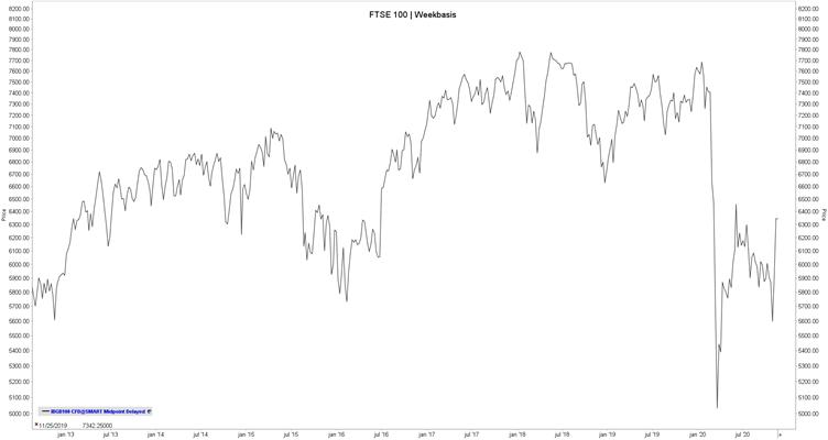 Financial Times Stock Exchange 100 Weekbasis