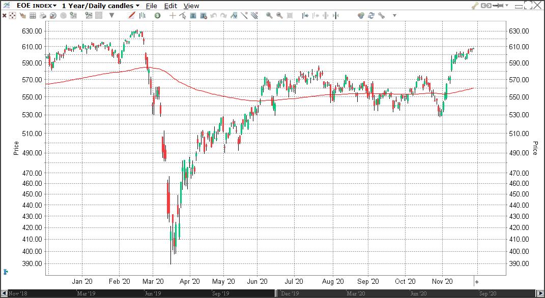 AEX index candlestick chart | Heikin Ashi