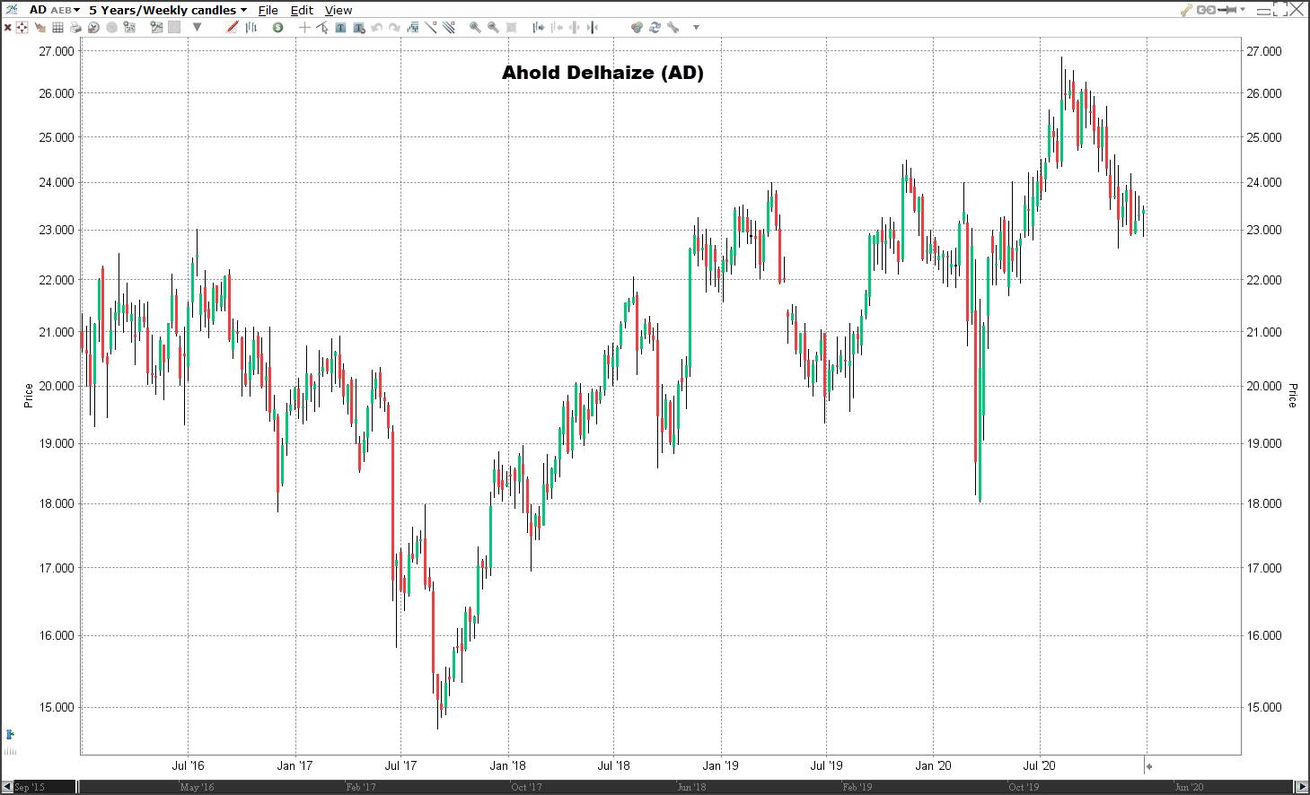 Aandeel Ahold Delhaize koers | Welke aandelen kopen in 2021?