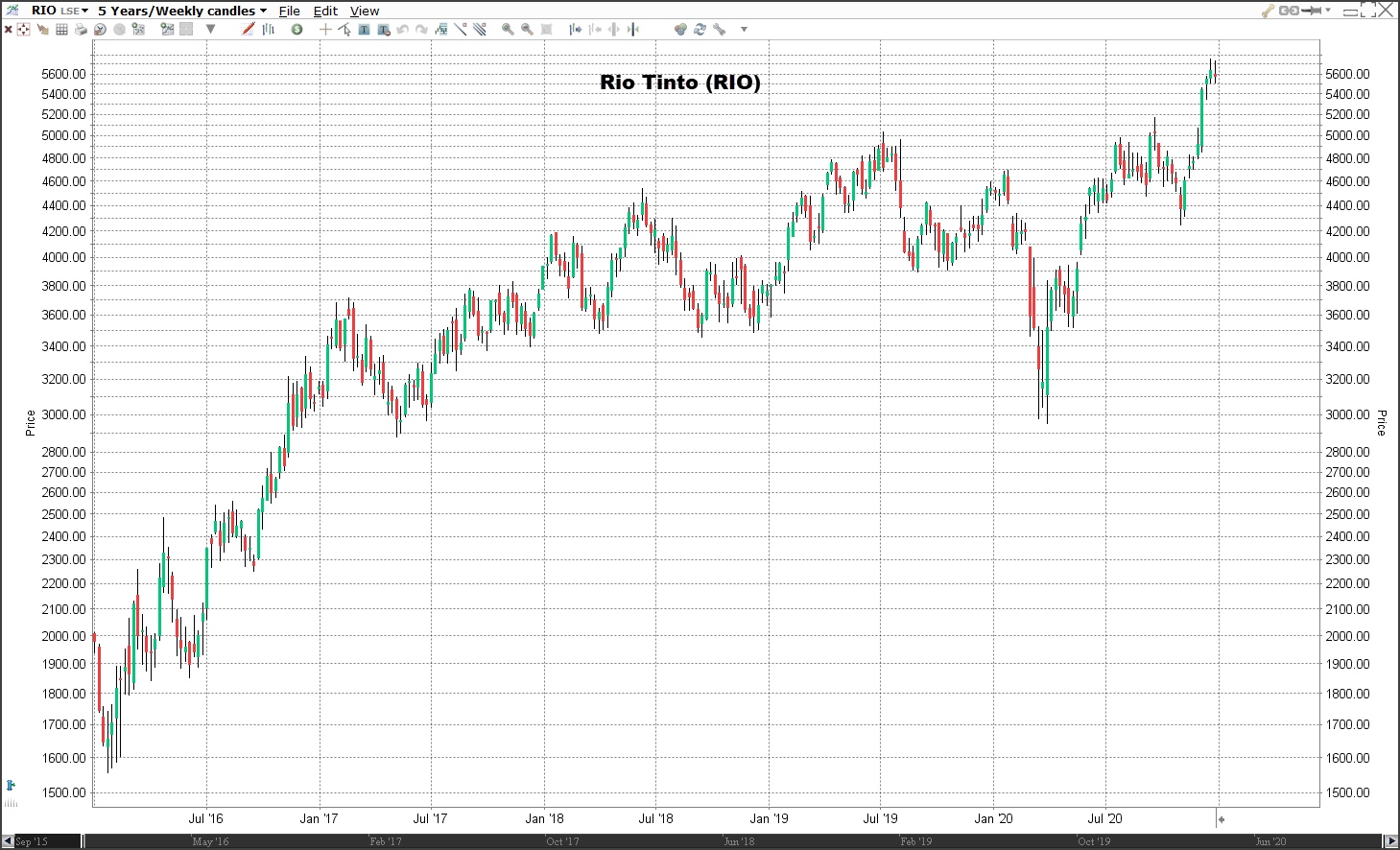 Aandeel Rio Tinto koers | Welke aandelen kopen 2021?