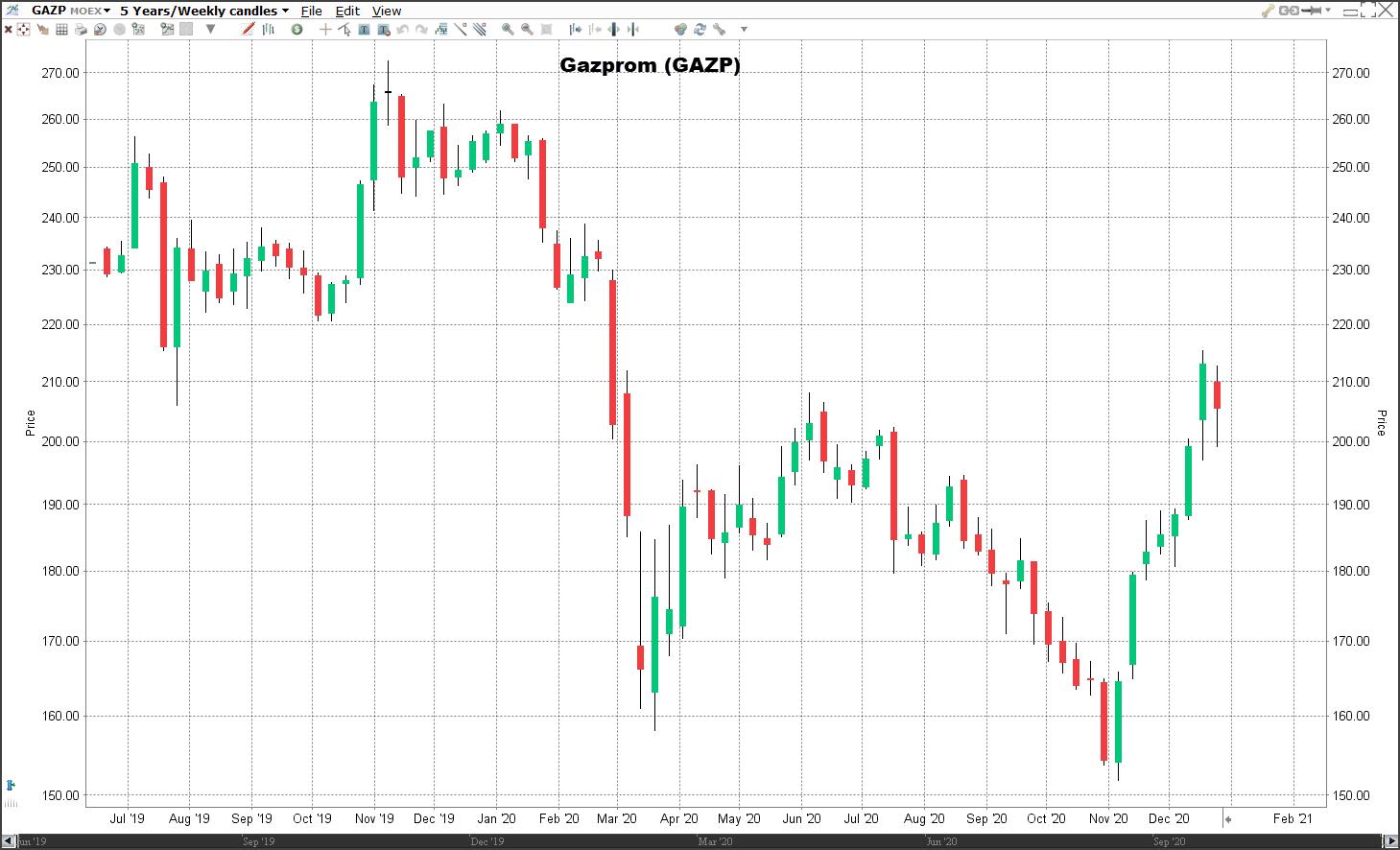 Aandeel Gazprom koers | Welke aandelen kopen 2021?