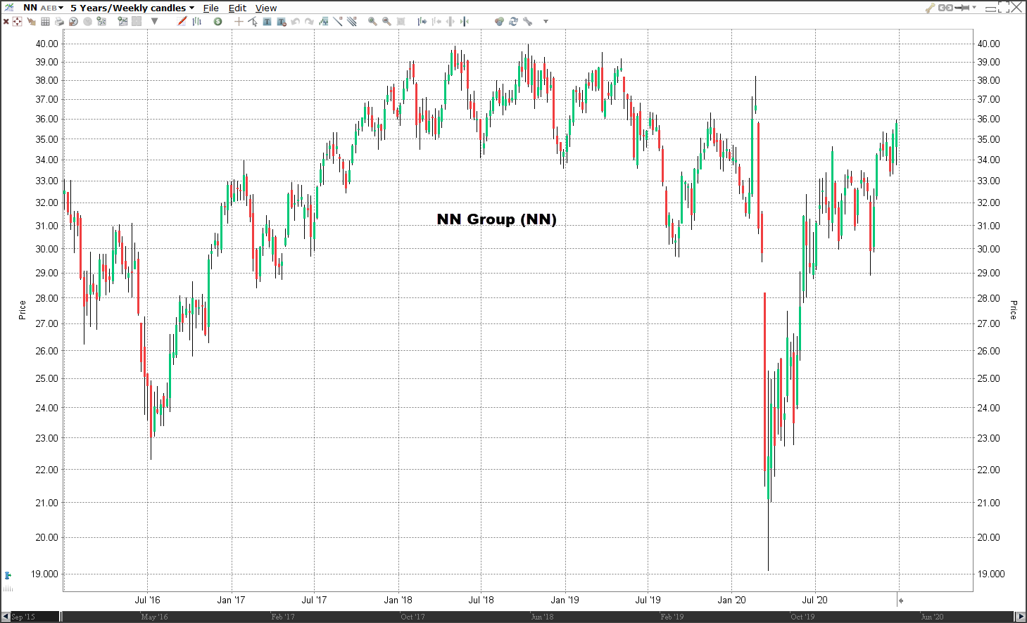 Aandeel NN Group koers | Welke aandelen kopen 2021?