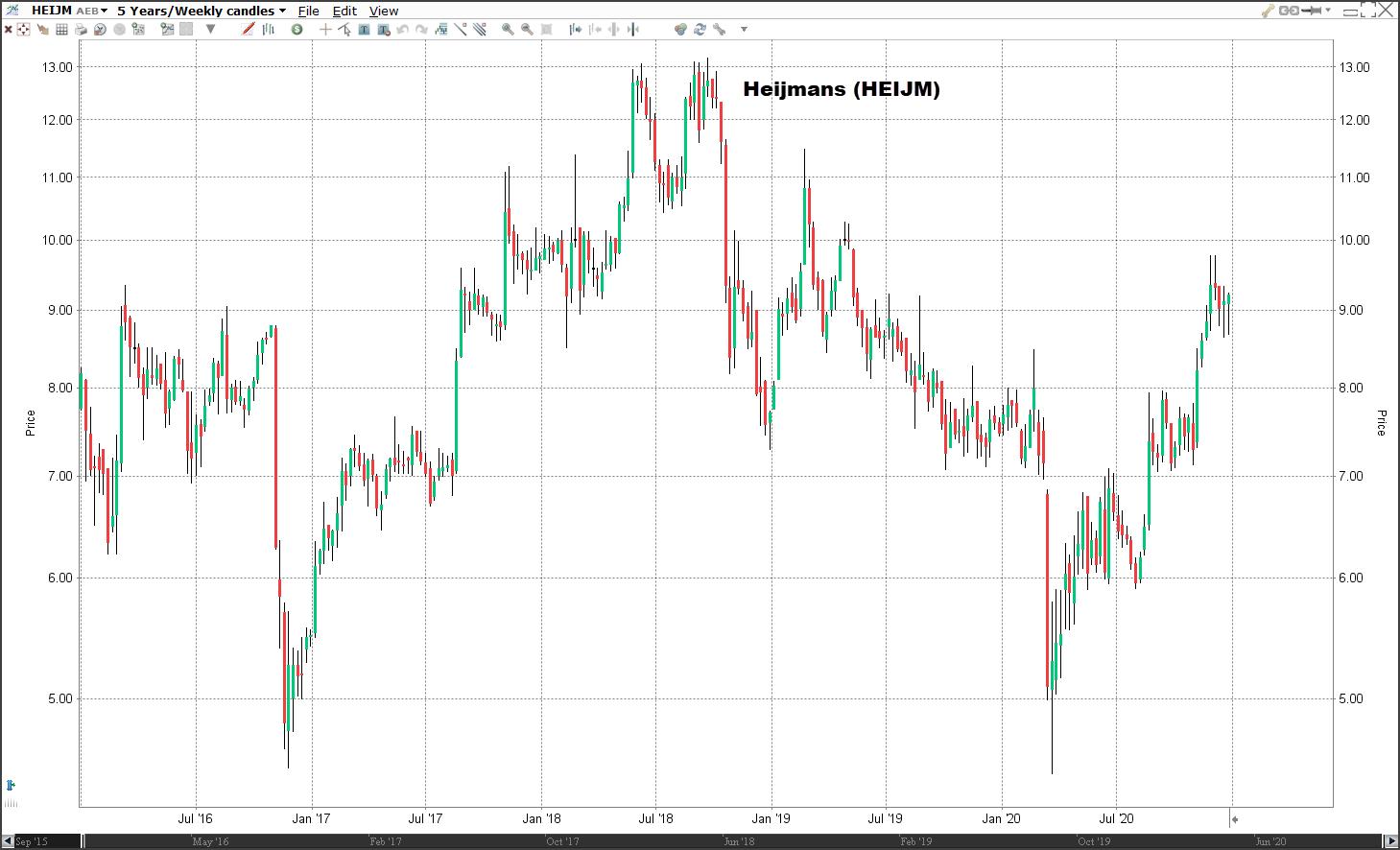 Aandeel Heijmans koers | Welke aandelen kopen 2021?