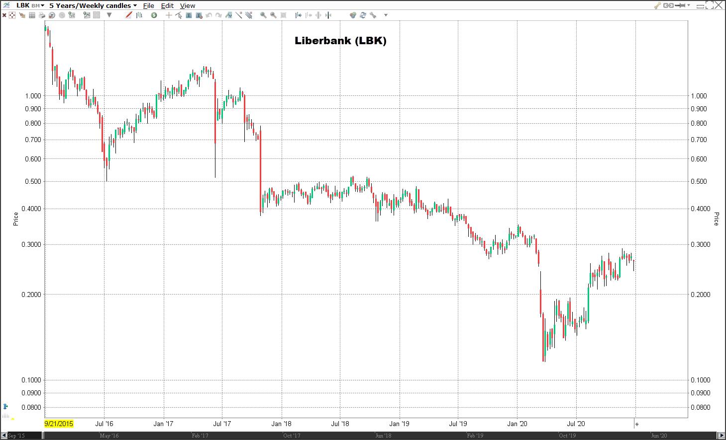 Aandeel Liberbank koers | Welke aandelen kopen 2021?