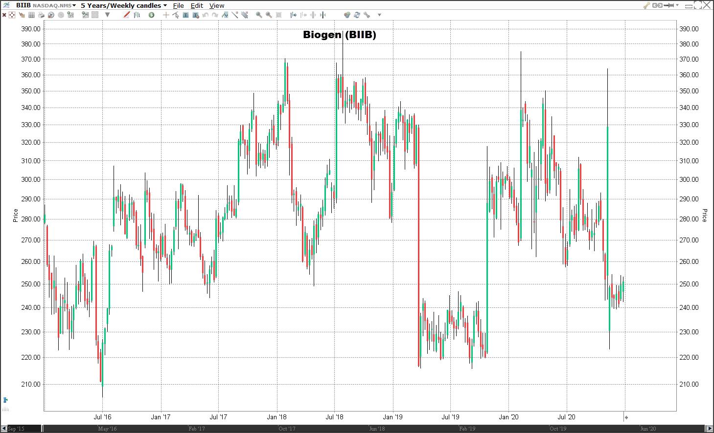 Aandeel Biogen koers | Welke aandelen kopen 2021?