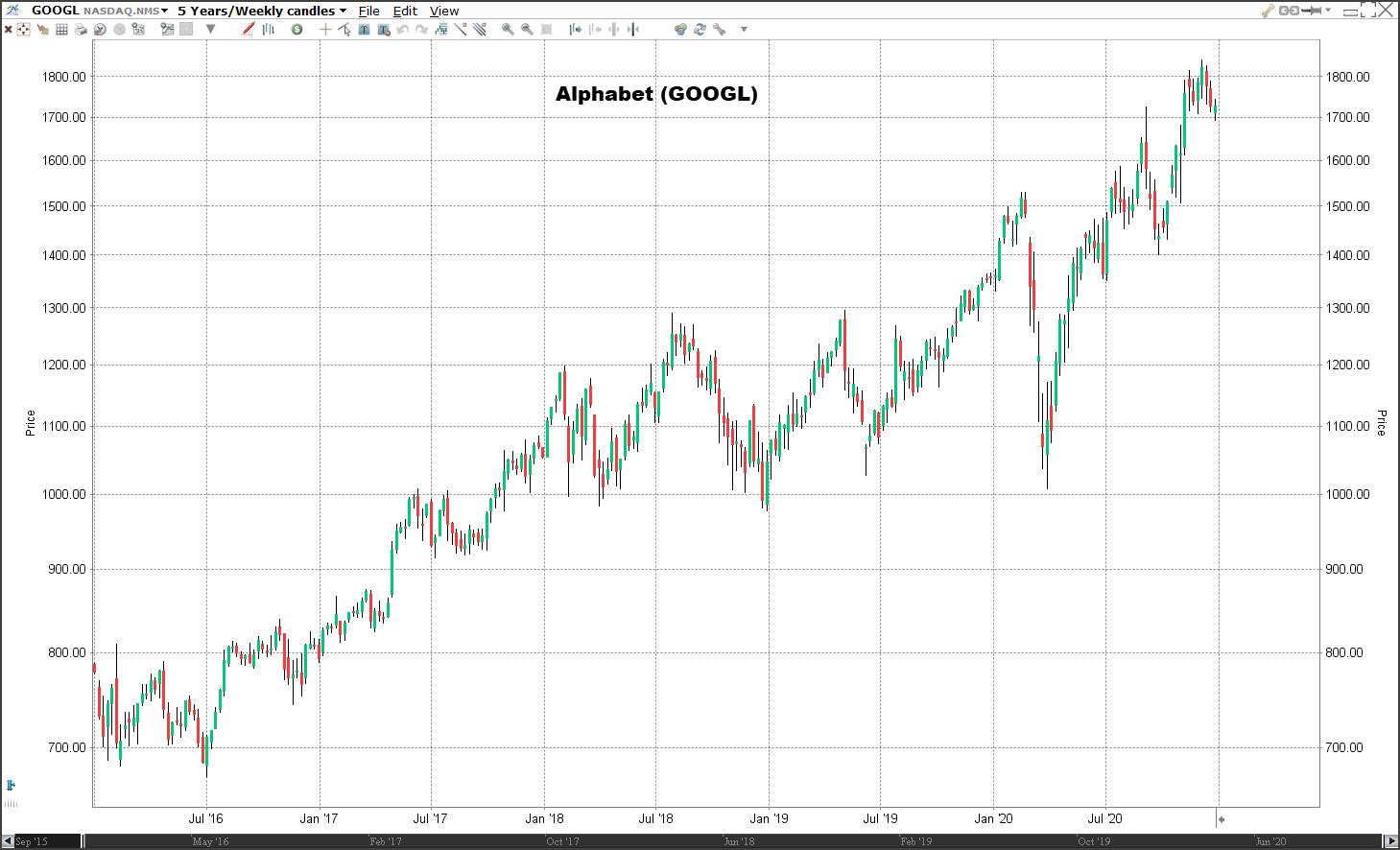 Aandeel Alphabet koers | Welke aandelen kopen 2021?