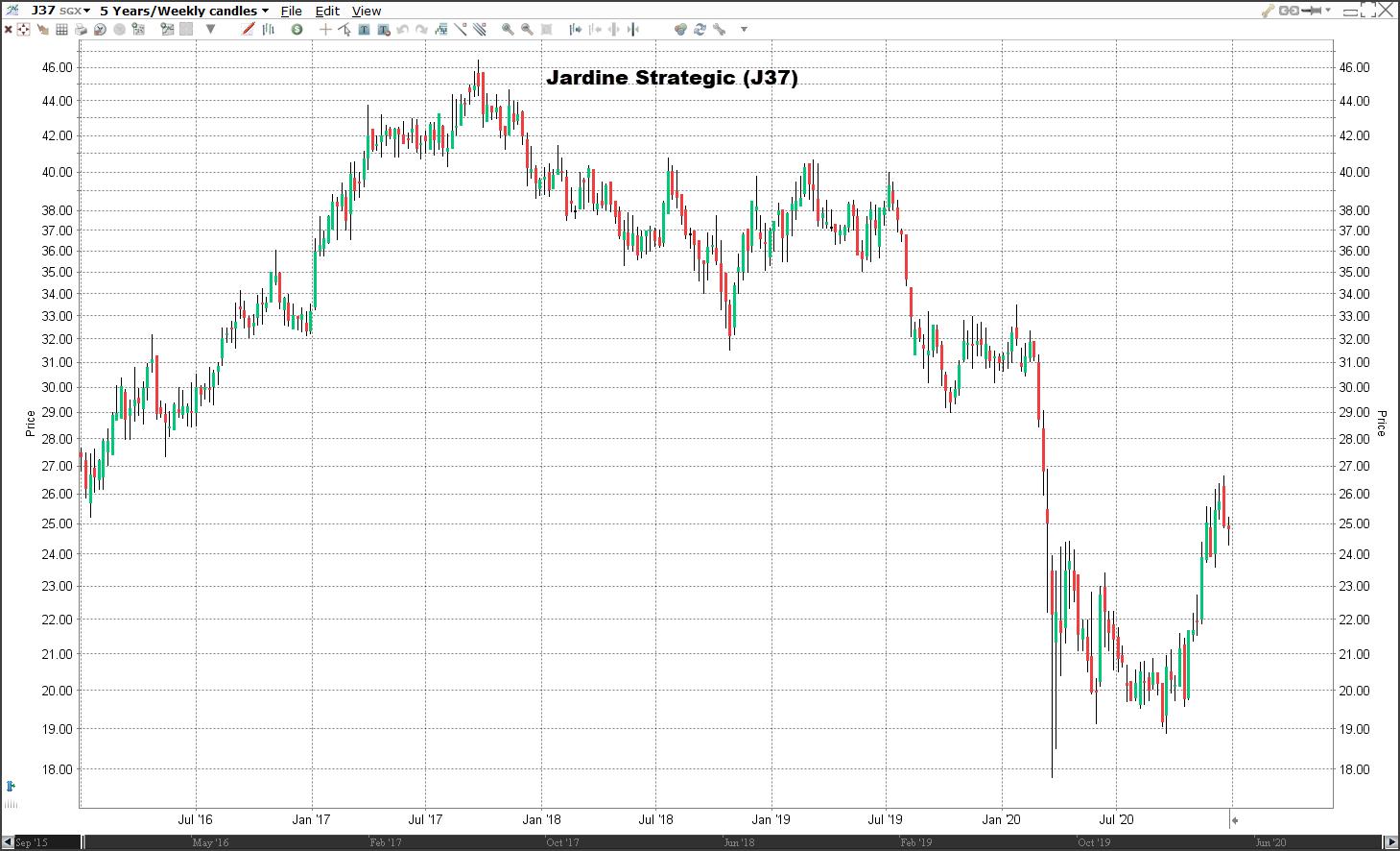 Aandeel Jardine Strategic | Welke aandelen kopen 2021?