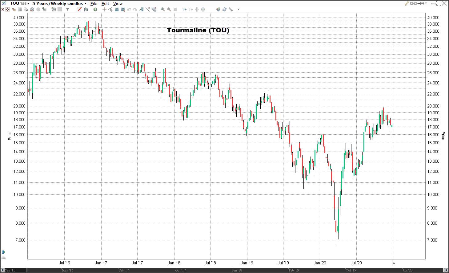 Aandeel Tourmaline koers | Welke aandelen kopen 2021?