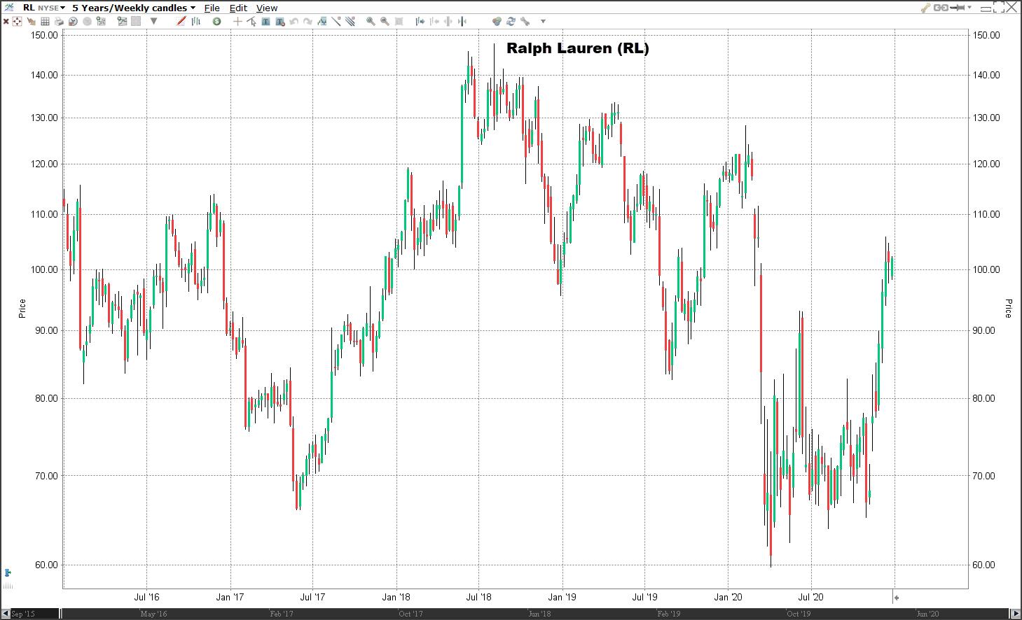 Aandeel Ralph Lauren koers | Welke aandelen kopen 2021?