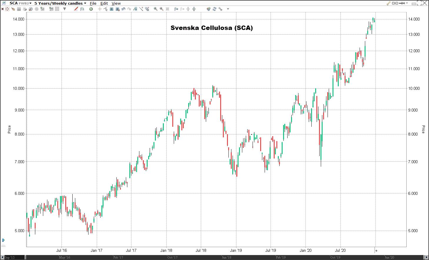 Aandeel Svenska Cellulosa koers | Welke aandelen kopen 2021?