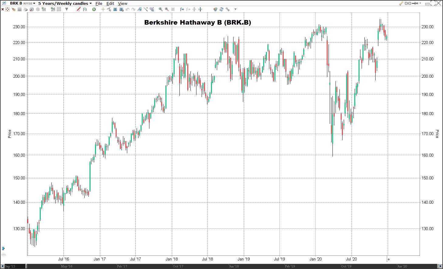 Aandeel Berkshire Hathaway koers | Welke aandelen kopen 2021?