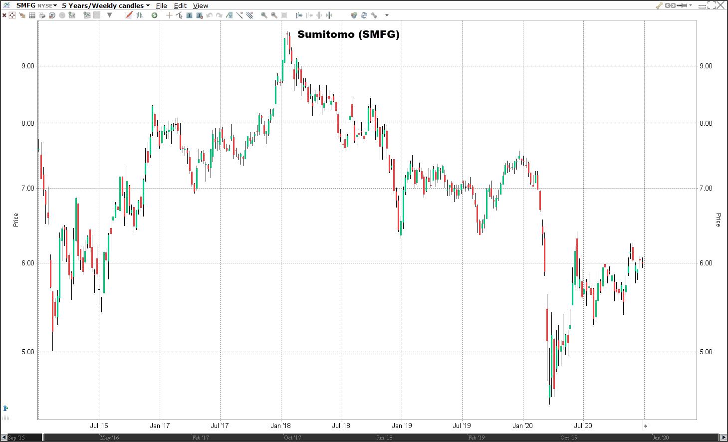 Aandeel Sumitomo koers | Welke aandelen kopen 2021?