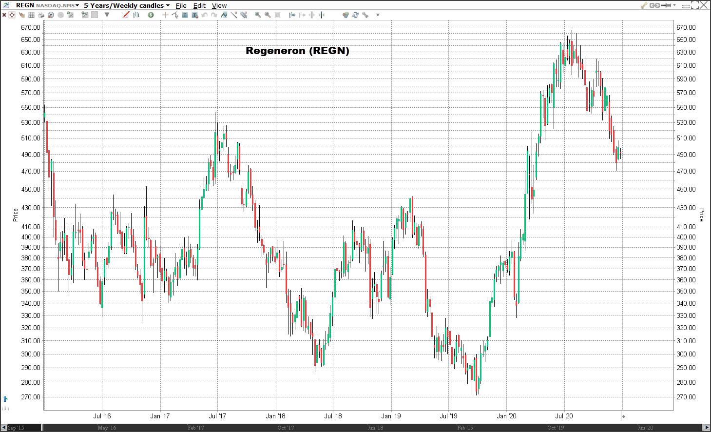Aandeel Regeneron koers | Welke aandelen kopen 2021?