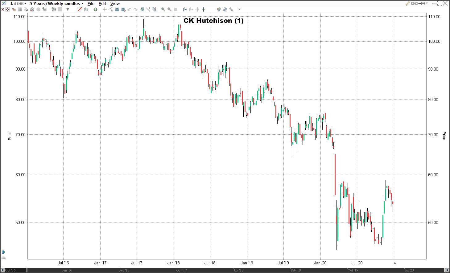 Aandeel CK Hutchinson | Welke aandelen kopen 2021?