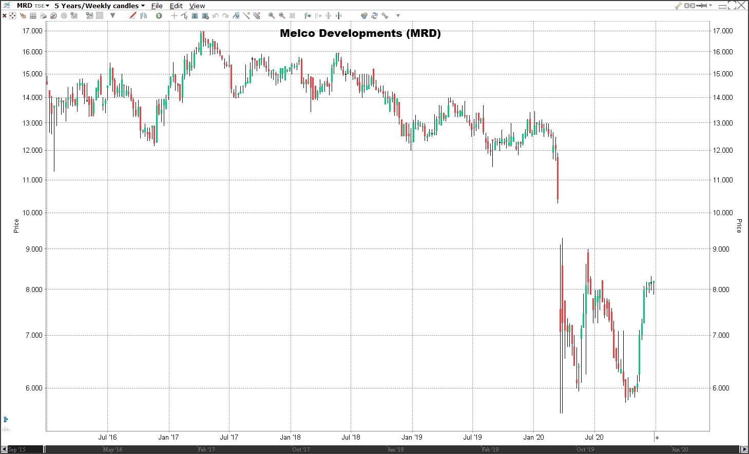 Aandeel Melcor Developments koers | Welke aandelen kopen 2021?