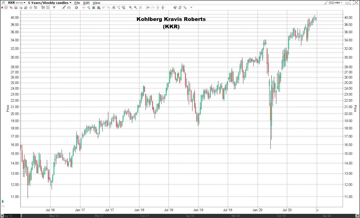 Aandeel KKR koers | Welke aandelen kopen 2021?