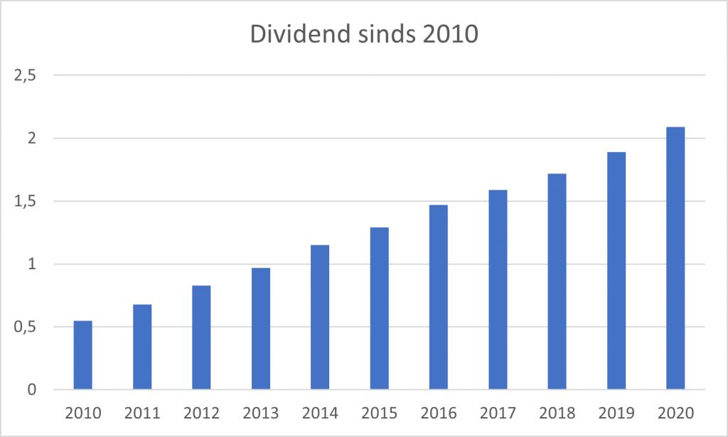 Aandeel microsoft dividend