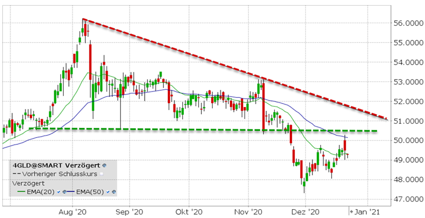 Xetra Gold ETF (4GLD) | ETF van de week