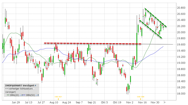 iShares MSCI China (ICGA)   ETF van de week