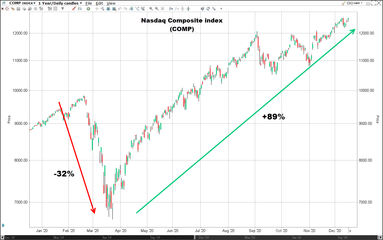 Nasdaq index koers 18-12-2020