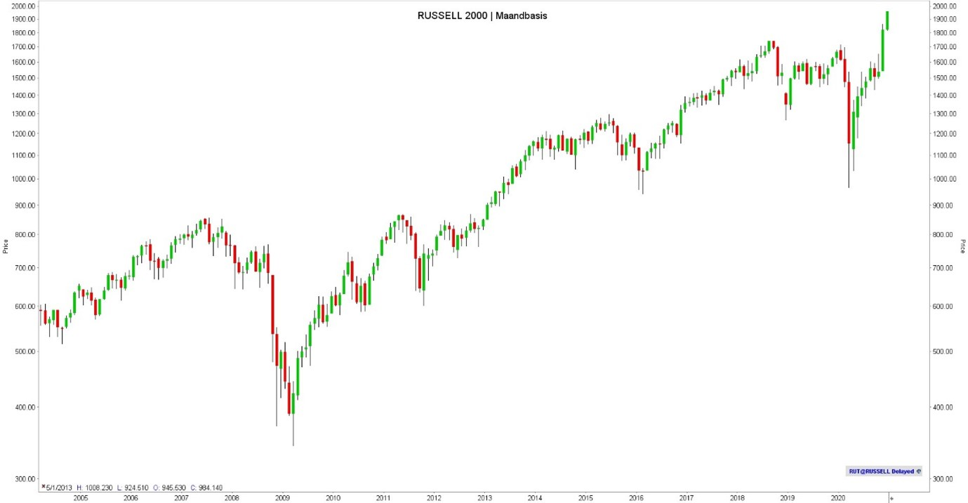 Russell 2000 index koers