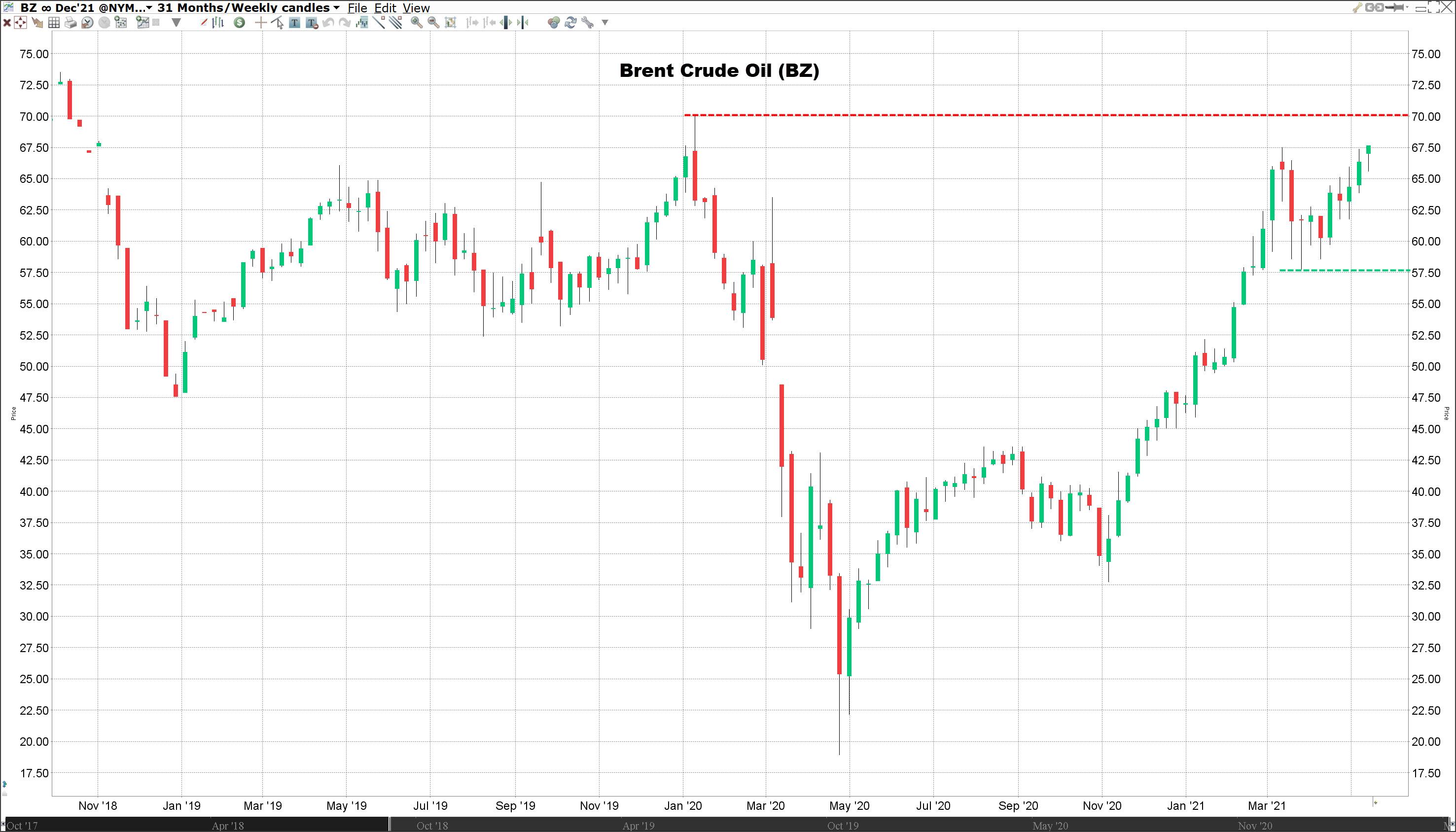 Brent Crude Oil koers