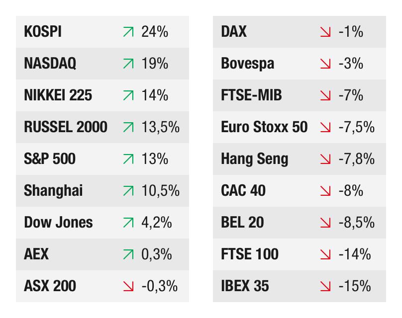 Best presterende indices
