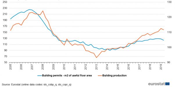 Aandeel Deceunink bouwvergunningen Europa | Aandeel Deceuninck | Beleggen Deceuninck | Koers Deceuninck