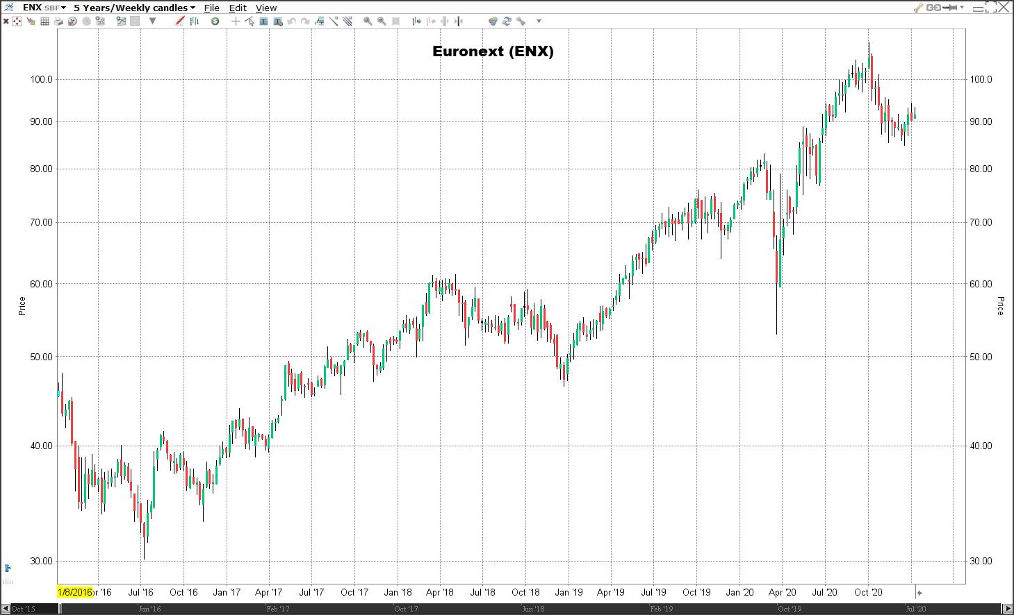 Koers aandeel Euronext   Veelbelovende aandelen
