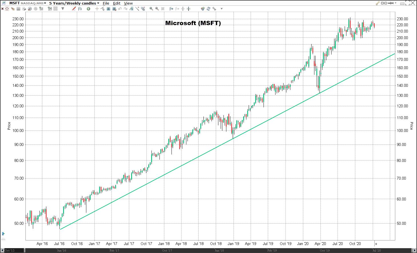 Aandeel Microsoft   Veelbelovende aandelen