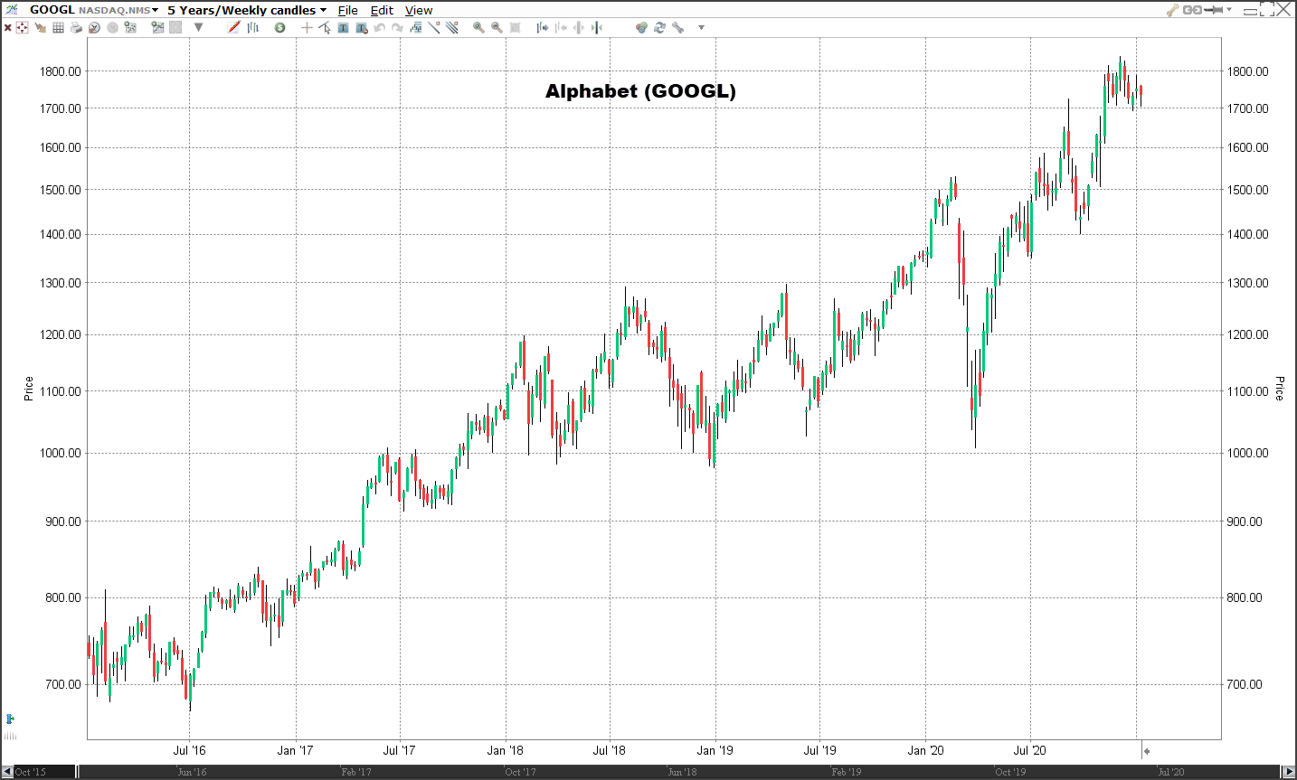 Koers aandeel Alphabet   Veelbelovende aandelen voor 2021