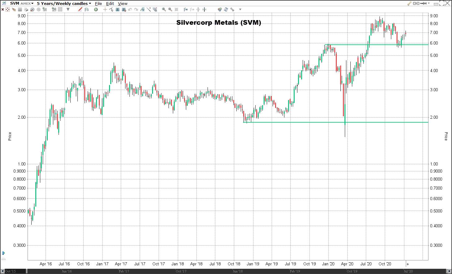 Aandeel Silvercorp Metals   Veelbelovende aandelen 2021