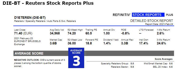 Aandeel D'Ieteren Stock Report