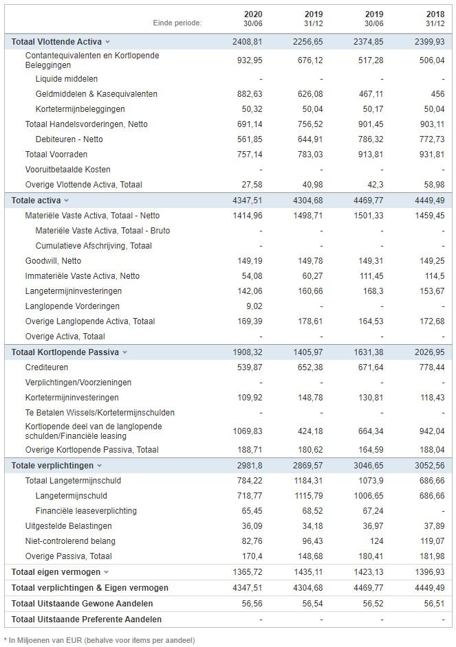 Aandeel Bekaert | Koers Bekaert | Beleggen in Bekaert