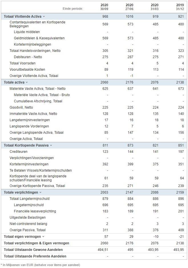 PostNL Balans