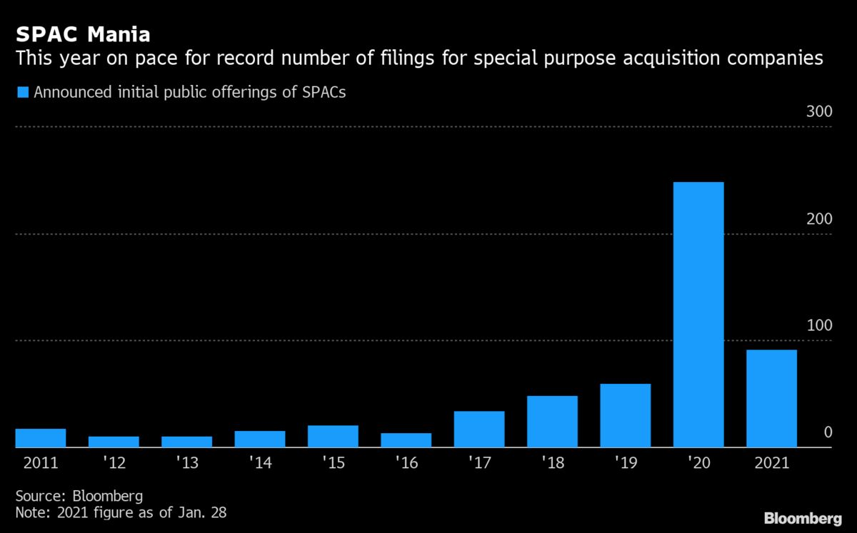 SPAC stijging sinds 2011