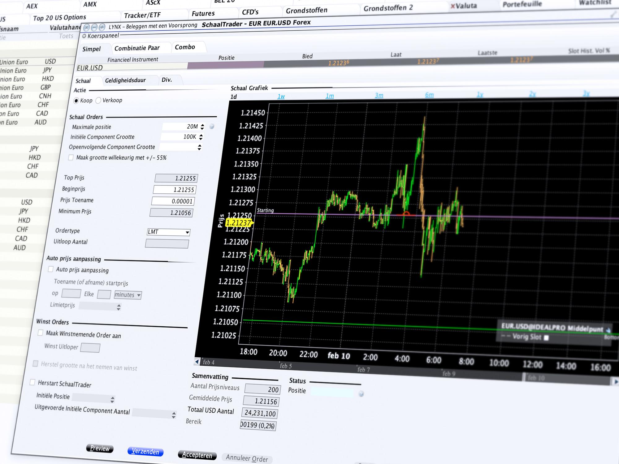 Forex handelen middels de Scale Trader - FX Trading Tools